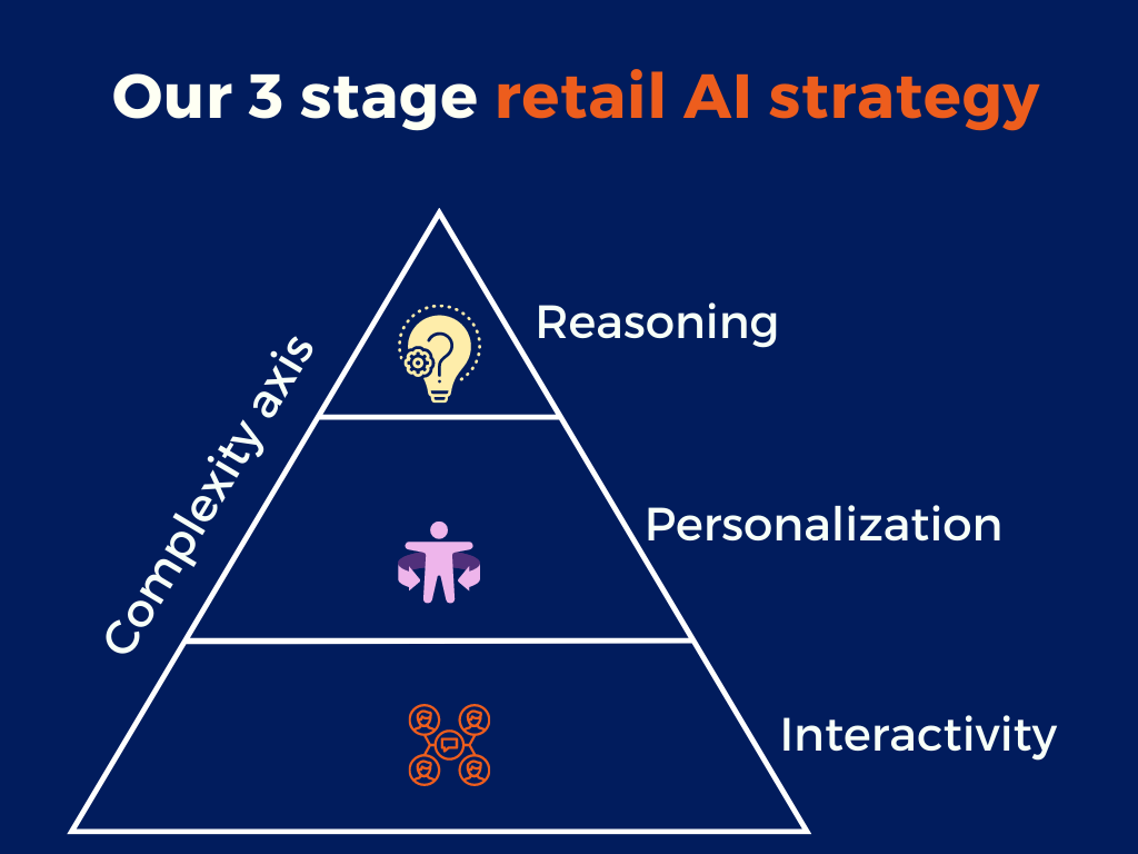AI strategies for Retail